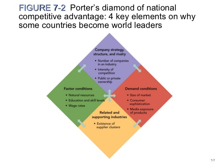 porter s diamond of national advantage us film industry domestic rivalry The third node of porter's diamond—rivalry—has been strong in the indian software industry, possibly because the industry was not subject to industrial licensing by the central government, and by and large the india government's policies have been facilitative, at least relative to other sectors.