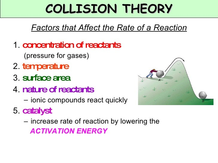 an overview of what affect the rate of reaction Factors affecting rate of chemical reaction: concentration, pressure, temperature, nature of reactantsorientation, intesity of light, surface area, catalyst.