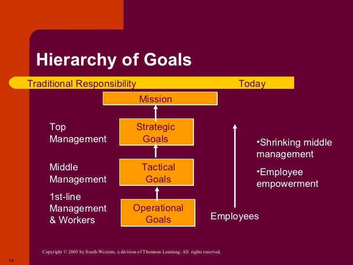 organizational goals strategies and tactics Summary : competitiveness/strategy/productivity chapter 2 covers three important aspects of any business: competitiveness, strategy and productivity all three.