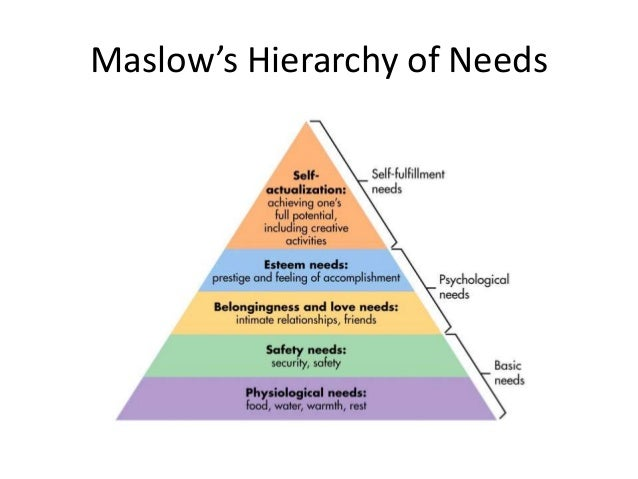 motivating employees using maslow's hierarchy of Herzberg's theory of motivation and maslow's hierarchy of needs that is, do teachers (1) respond to the same motivators that herzberg associated with employees in.