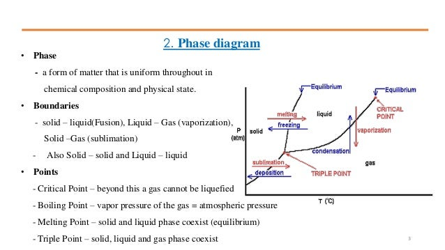 Chapter 7 Phase Equilibrium Diagram