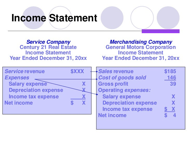 General motors income statement for General motors mission statement 2017