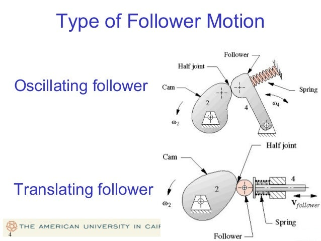 Chapter 8 type of follower motion ccuart Choice Image