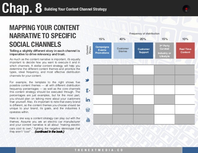 Chapter  Building Your Content Channel Strategy