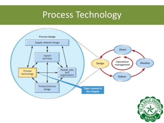 Technology Management Image: Operations Management