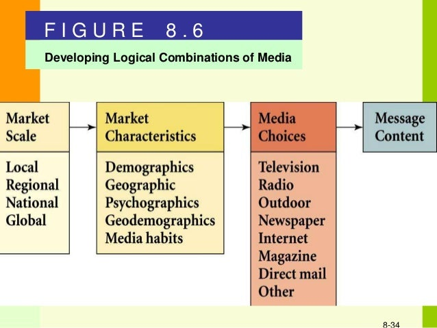 traditional media channels In the past, most people advertised on a limited number of channels: tv, print, radio and billboards since then, there was an unprecedented growth of digital media.