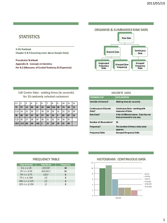 2013/05/101STATISTICSX-Kit TextbookChapter 8 & 9 (Learning more about Sample Data)Precalculus TextbookAppendix B: Concepts...
