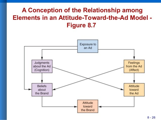 8 - 26 A Conception of the Relationship among Elements in an Attitude-Toward-the-Ad Model - Figure 8.7