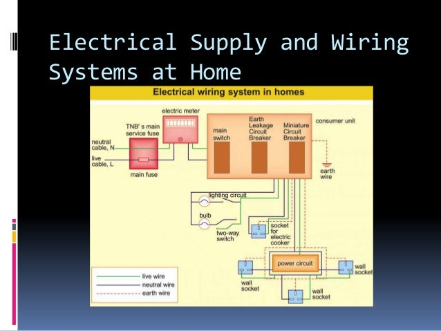 Pmr science chapter 8 generation of electricity on electrical wiring system in malaysia Entertainment System Wiring Lighting and Electrical Power Systems
