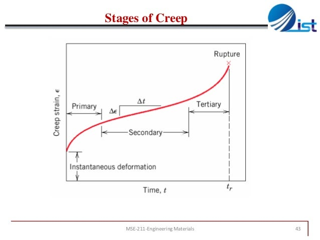 creep behaviour of materials Creep and stress rupture subjects of interest • objectives / introduction • the high temperature materials problem • temperature dependent mechanical behaviour.