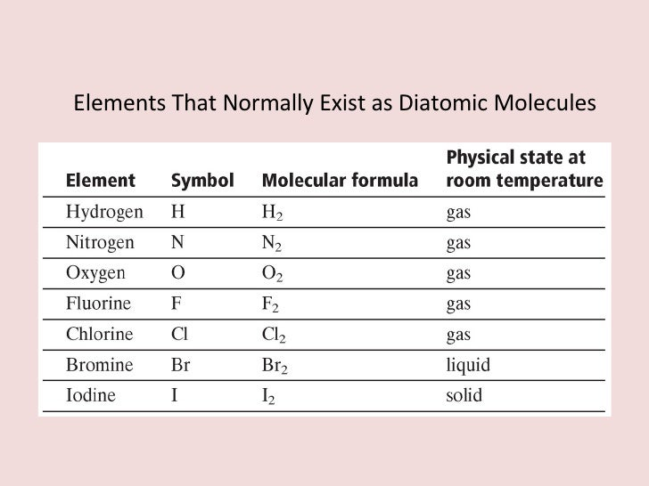 7 Elements That Normally Exist As Diatomic Molecules