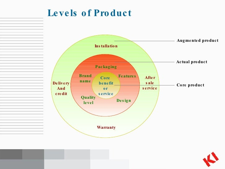 Chapter8 Product And Services Strategy