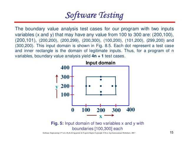 how to find boundary value analysis