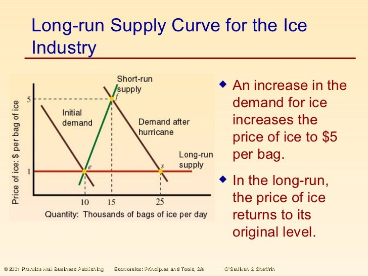 long run supply curve in perfect competition