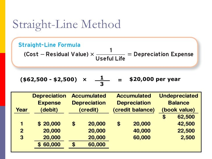 how to put depreciation in balance sheet