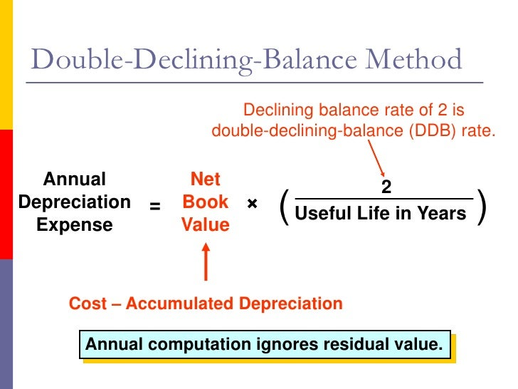 Image Result For How To Calculate Ac Ulated Depreciation