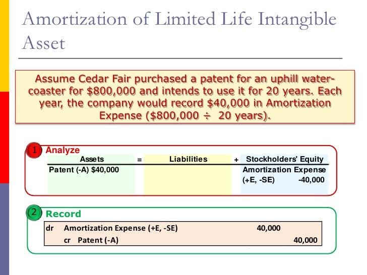 qantas intangible assets analysis