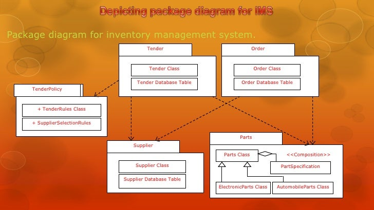 Chapter 9 generalization relation 7 package diagram for inventory management system ccuart Images