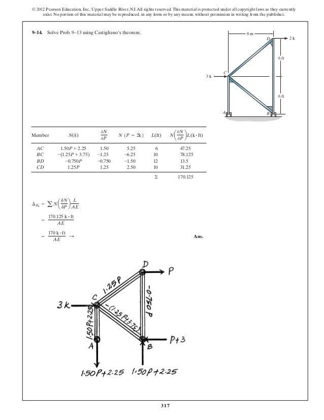 Theory Of Structures Ramamrutham Ebook