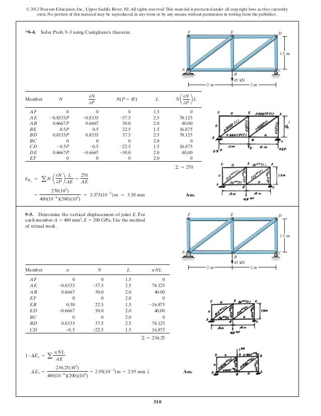 structural analysis solutions chapter 9 by wajahat rh slideshare net