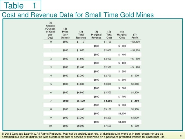 Table Cost and Revenue Data for Small Time Gold Mines 10 © 2013 Cengage Learning. All Rights Reserved. May not be copied, ...