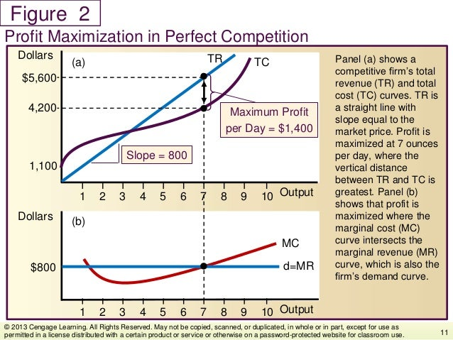 Figure Panel (a) shows a competitive firm's total revenue (TR) and total cost (TC) curves. TR is a straight line with slop...