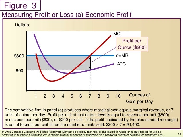 Figure The competitive firm in panel (a) produces where marginal cost equals marginal revenue, or 7 units of output per da...