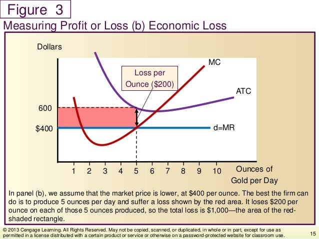 Figure In panel (b), we assume that the market price is lower, at $400 per ounce. The best the firm can do is to produce 5...