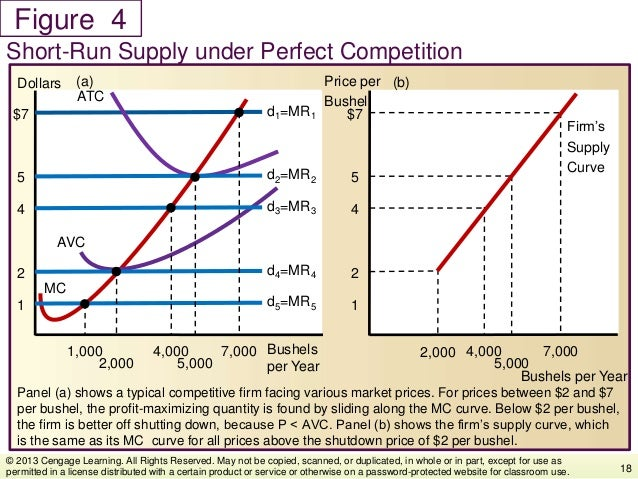 Figure Panel (a) shows a typical competitive firm facing various market prices. For prices between $2 and $7 per bushel, t...