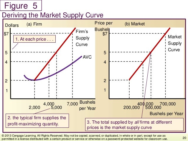 Figure Deriving the Market Supply Curve 20 © 2013 Cengage Learning. All Rights Reserved. May not be copied, scanned, or du...