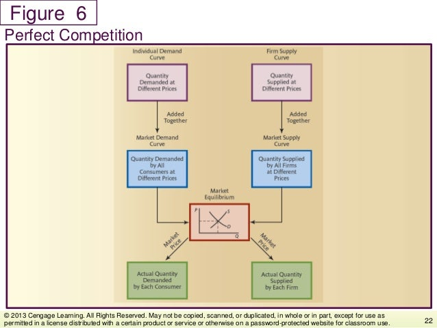 Figure Perfect Competition 22 © 2013 Cengage Learning. All Rights Reserved. May not be copied, scanned, or duplicated, in ...