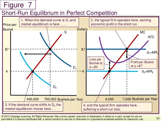 Figure Short-Run Equilibrium in Perfect Competition 23 © 2013 Cengage Learning. All Rights Reserved. May not be copied, sc...