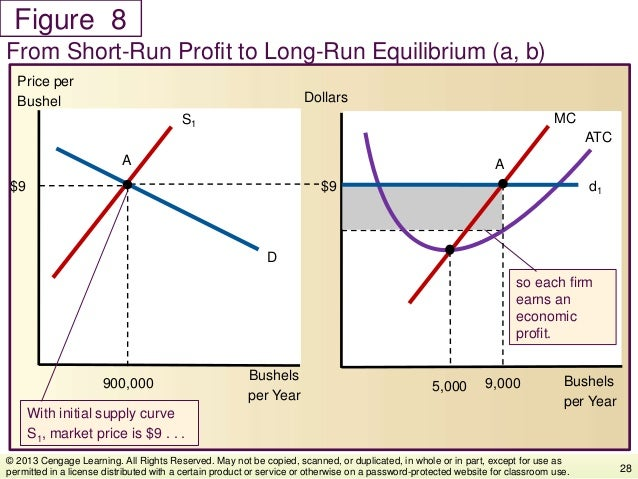 Figure From Short-Run Profit to Long-Run Equilibrium (a, b) 28 © 2013 Cengage Learning. All Rights Reserved. May not be co...