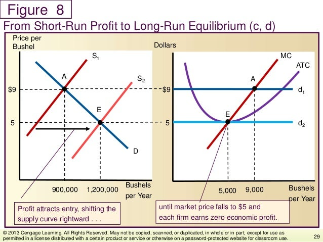 Figure From Short-Run Profit to Long-Run Equilibrium (c, d) 29 © 2013 Cengage Learning. All Rights Reserved. May not be co...