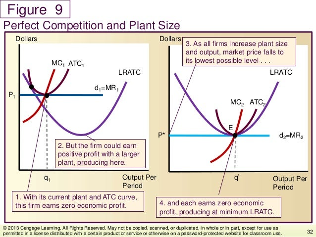 Figure Perfect Competition and Plant Size 32 © 2013 Cengage Learning. All Rights Reserved. May not be copied, scanned, or ...