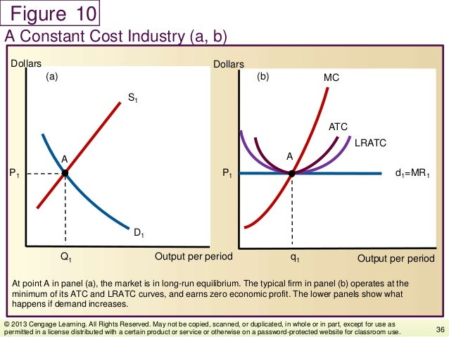 Figure At point A in panel (a), the market is in long-run equilibrium. The typical firm in panel (b) operates at the minim...