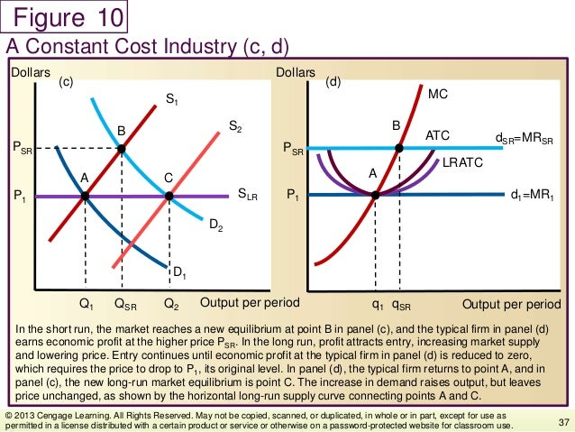 Figure In the short run, the market reaches a new equilibrium at point B in panel (c), and the typical firm in panel (d) e...