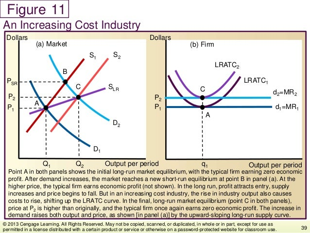 Figure Point A in both panels shows the initial long-run market equilibrium, with the typical firm earning zero economic p...