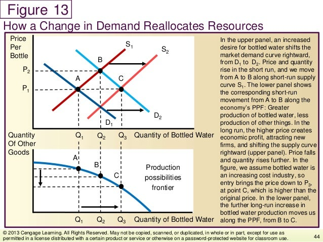 Figure In the upper panel, an increased desire for bottled water shifts the market demand curve rightward, from D1 to D2. ...