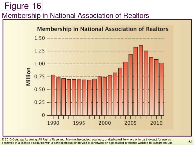 Figure Membership in National Association of Realtors 52 © 2013 Cengage Learning. All Rights Reserved. May not be copied, ...