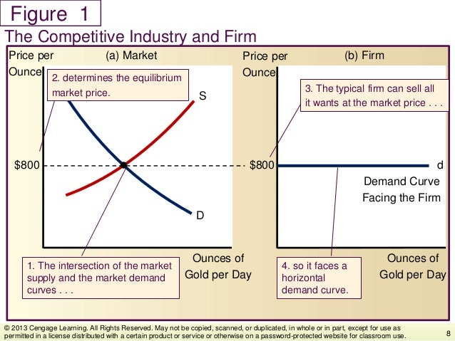 Figure The Competitive Industry and Firm 8 © 2013 Cengage Learning. All Rights Reserved. May not be copied, scanned, or du...