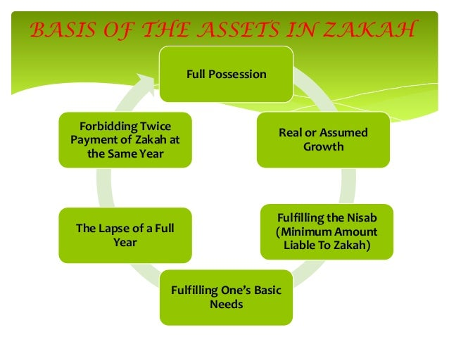 BASIS OF THE ASSETS IN ZAKAH Full Possession  Forbidding Twice Payment of Zakah at the Same Year  Real or Assumed Growth  ...