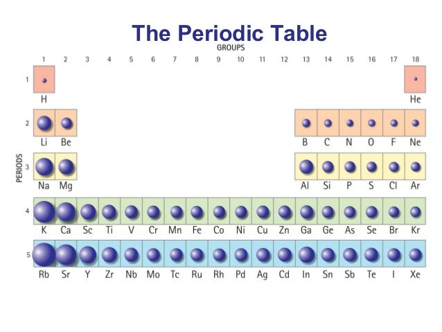 Chapter 9 Atoms And The Periodic Table