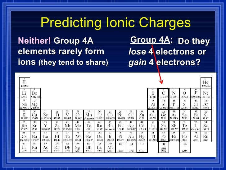 Chemistry chp 9 chemical names and formulas powerpoint 11 predicting ionic charges urtaz Images