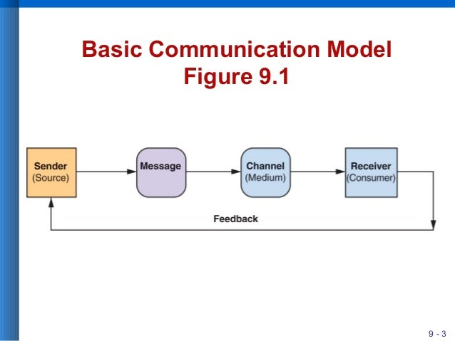 four areas of communication Business managers who know how to communicate successfully may improve the chance of success of the program/area that the importance of communication in.