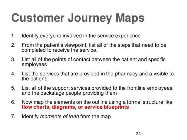Designing pharmacy services 24 malvernweather Choice Image