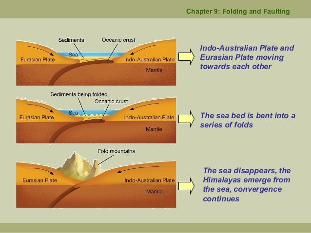 chapter 9 folding and faulting