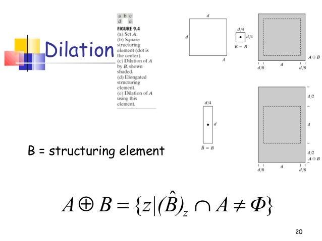 20Dilation}ˆ{ ΦA)Bz|(BA z ≠∩=⊕B = structuring element