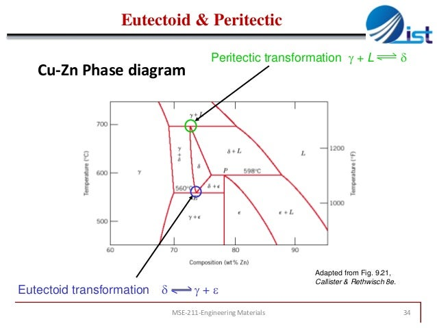 Chapter 9 phase diagrams 1