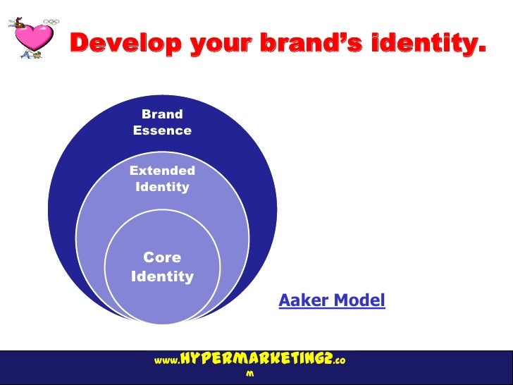 Develop your brand's identity.     Brand    Essence    Extended     Identity      Core    Identity                     Aak...